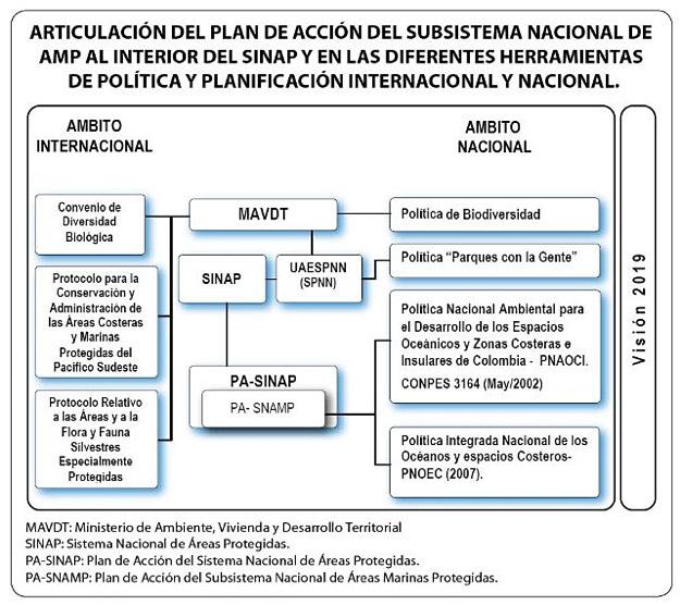 Figura 1.  Ámbito Nacional e Internacional